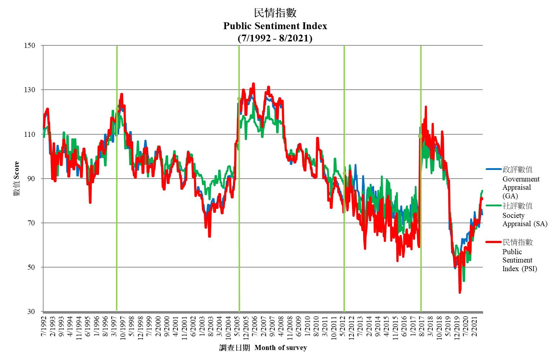 Public Sentiment Index 民情指數